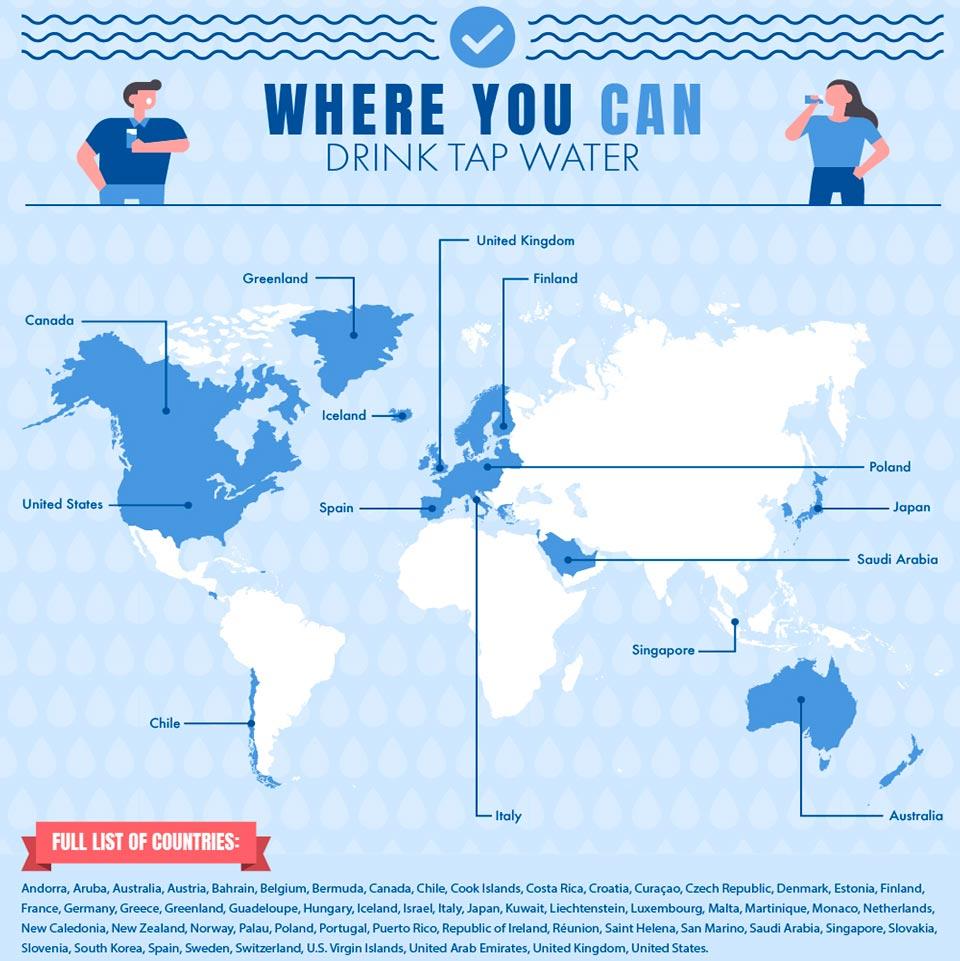Países donde se puede beber agua del grifo - Fuente Globalhunters